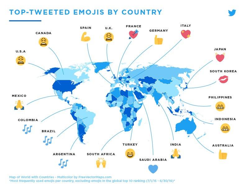 오늘이 #WorldEmojiDay 라고. 전세계 공통적으로 많이 트윗되는 이모지를 제외하고 각 국가별 많이 트윗되는 이모지. 한국이 키스 마크인게 의외임