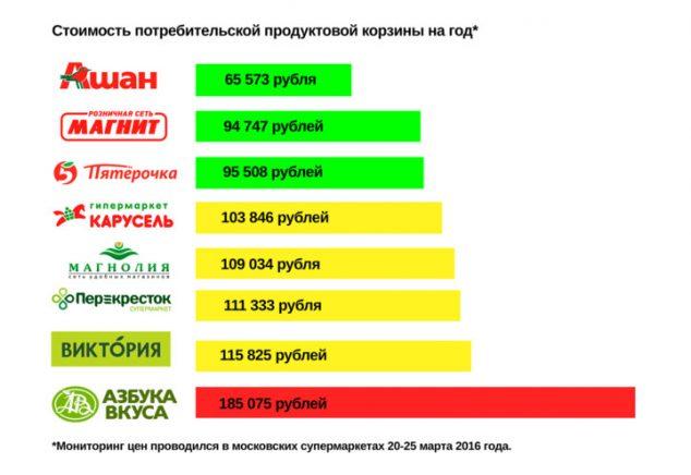 дешевый интернет магазин дешевый с бесплатной доставкой по всей россии