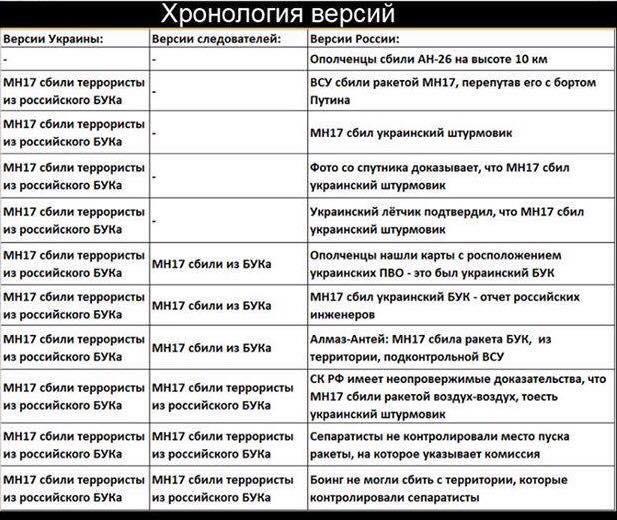 """2 года назад российские боевики сбили пассажирский """"Боинг"""" над Донбассом.  Мы не знали, что такое терроризм, пока его к нам не начала экспортировать РФ, - Порошенко - Цензор.НЕТ 7022"""