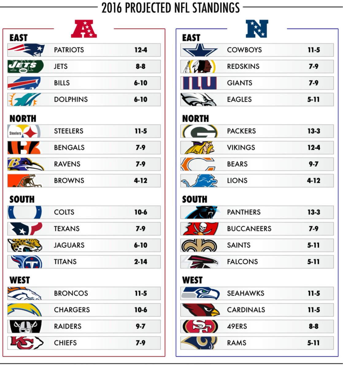 image about Printable List of Nfl Teams called Pick out 6 upon Twitter: \