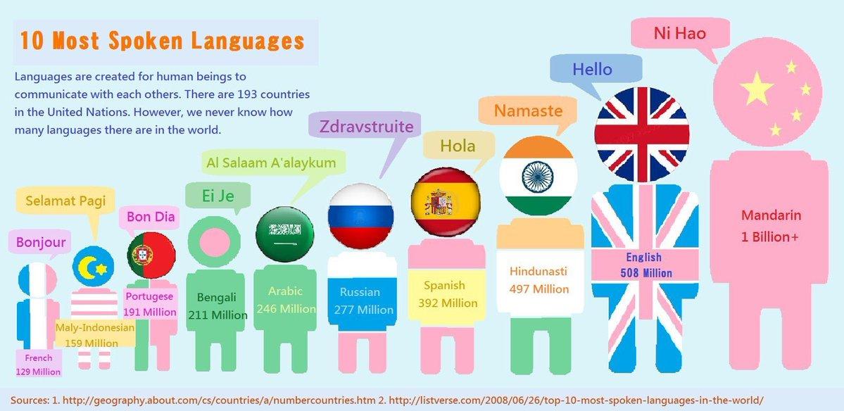 Lesbian slang terms, gay lingo used by lgbt community