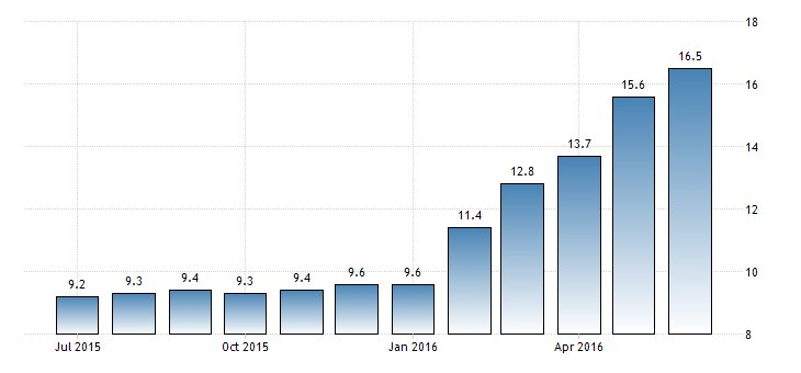 ##Nigeria Annual #Inflation at 16.5%  https://t.co/2eisyxIBb4