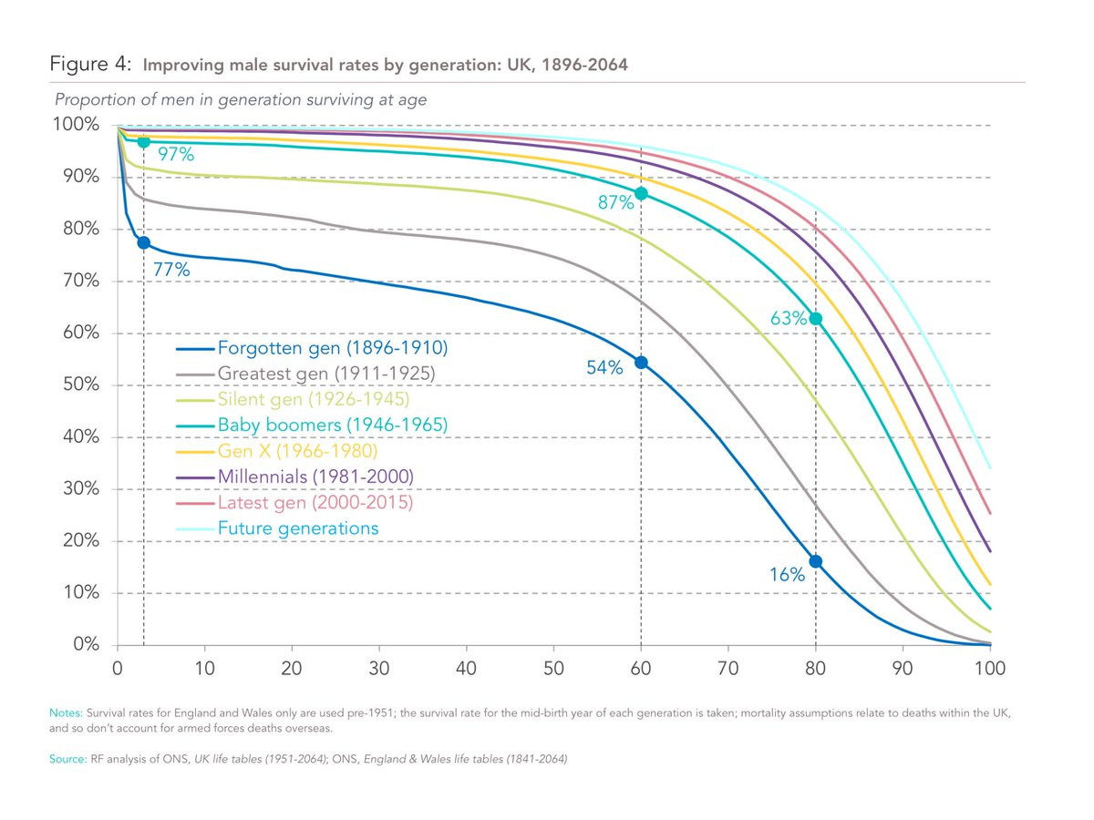 Major shifts in life expectancy over generations. Need to respond positively @resfoundation #Intergenerational https://t.co/AHj8TeEER3