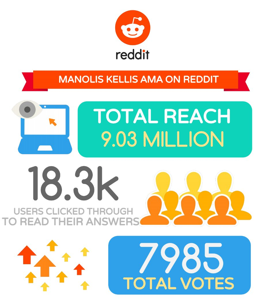 @reddit My #AMA reached 9.03 million viewers. Thanks to @RedditScience for putting this together! Go #Epigenome! :-) https://t.co/Fo1GKMfpVt