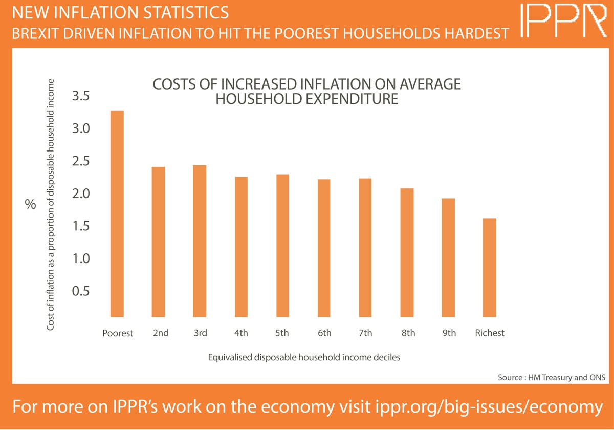 We've crunched today's numbers and found that Brexit driven #inflation to hit the poorest households hardest https://t.co/exj7ymtt4w