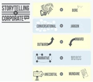 Storytelling And Corporate Speak: A World Of Difference https://t.co/UDP0Sss85u #storytelling #CMO https://t.co/Nkc9uLEdUP