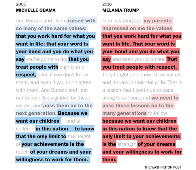 Parts of Melania Trump's speech were nearly identical to Michelle Obama's speech in 2008. Other parts were similar.