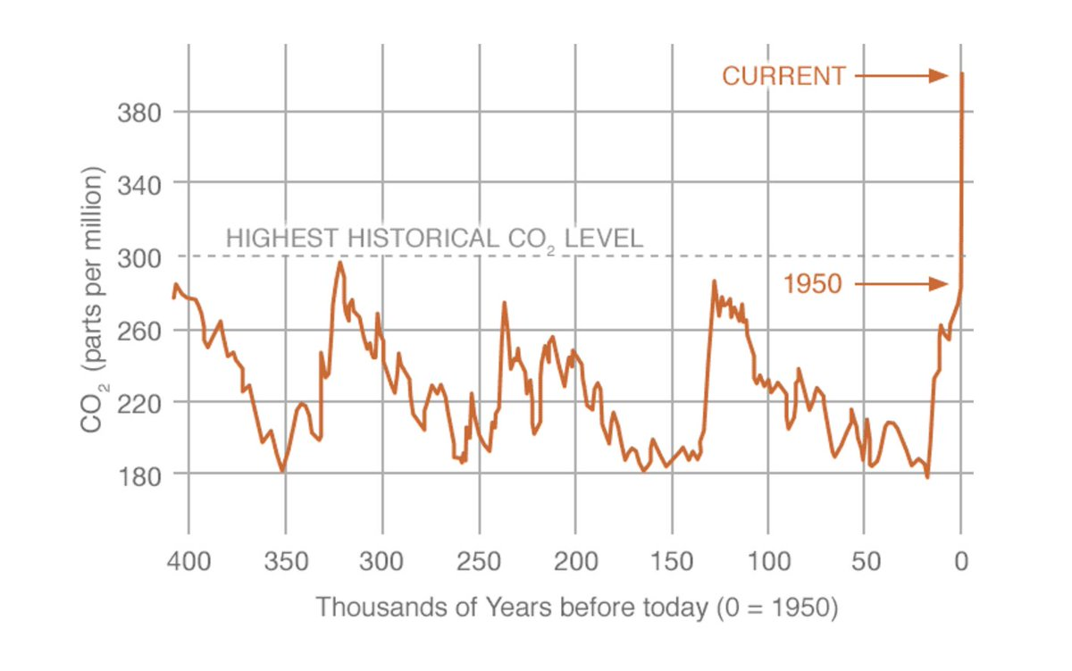 NASA's Climate Kids :: What do all these graphs mean?