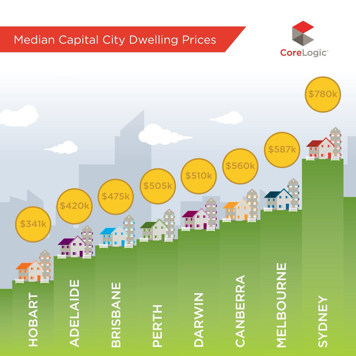 What's the median dwelling price in your capital city? #property #realestateau https://t.co/Y23JRt2hs0