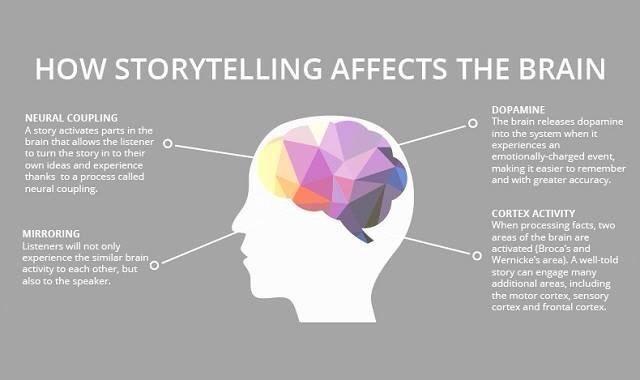 How storytelling affects the brain - by @cathypetreebeck https://t.co/bDWZPK73sQ #storytelling #teachers #brain https://t.co/DvdcBth6et