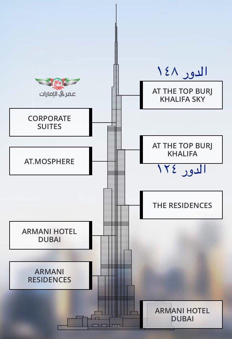 عمر في الإمارات Na Twitteru تغطية جميلة بالسناب عن برج خليفة