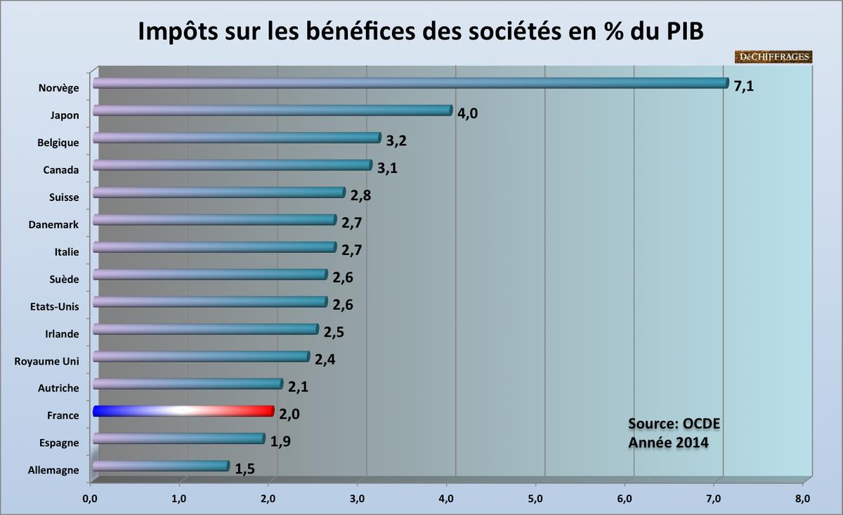 Impôts sur les sociétés dans l'OCDE