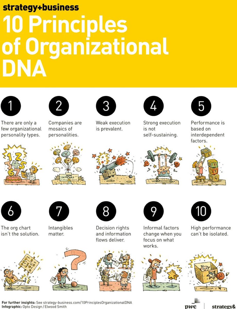 How to Unlock Your Organizational DNA via @stratandbiz #FoW https://t.co/CJerGtVSxw https://t.co/7gbhuAgHjW