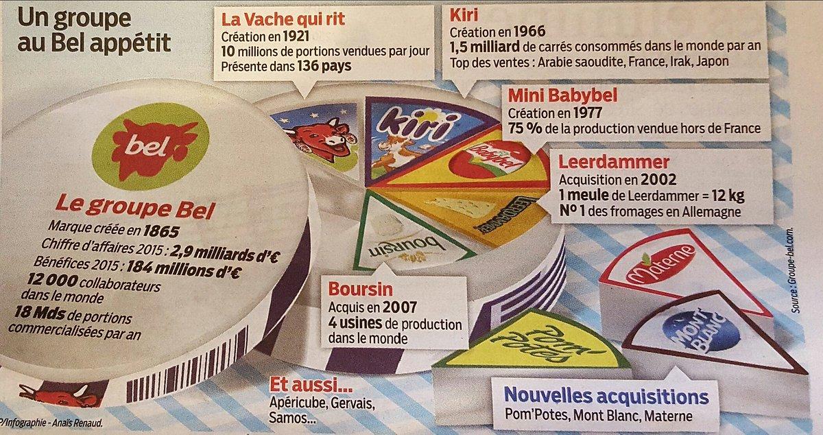 Infographie sur #groupebel   et ses marques #leparisien_75  @LeParisien_75pic.twitter.com/EE3oaoeSk2