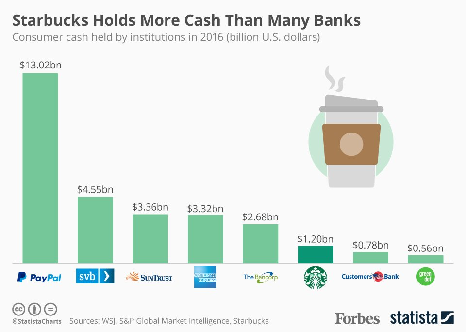 starbucks finance report Welcome to largest financial internet forum where people can hold conversations related to stock trading and investing in equities you can share your opinion and views on various topics from exciting world of finance.