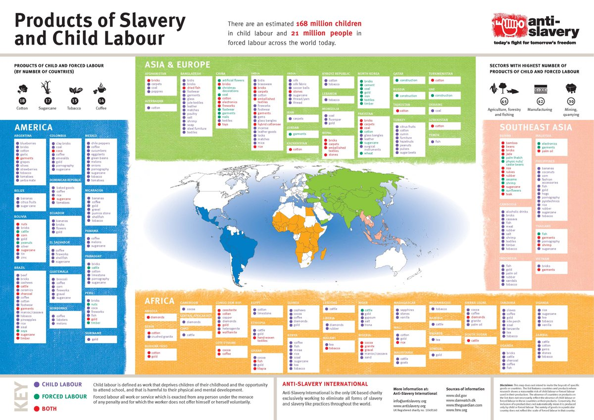 What products are most commonly produced by #childlabour & #slavery and in which countries? Check out our new poster https://t.co/9WNi4XR4i3