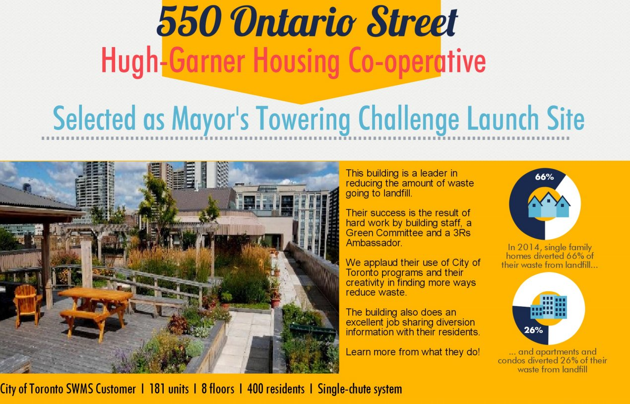 John Tory On Twitter Check Out The Hugh Garner Housing Co Op