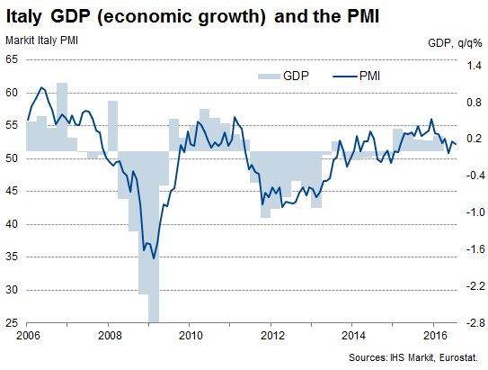 51b17404c4 Ma l'andamento dell'indice composito (terziario + manifatturiero) segnala  un pil debole, sotto il +0,2%, nel terzo trimestre per la terza economia  dell'area ...