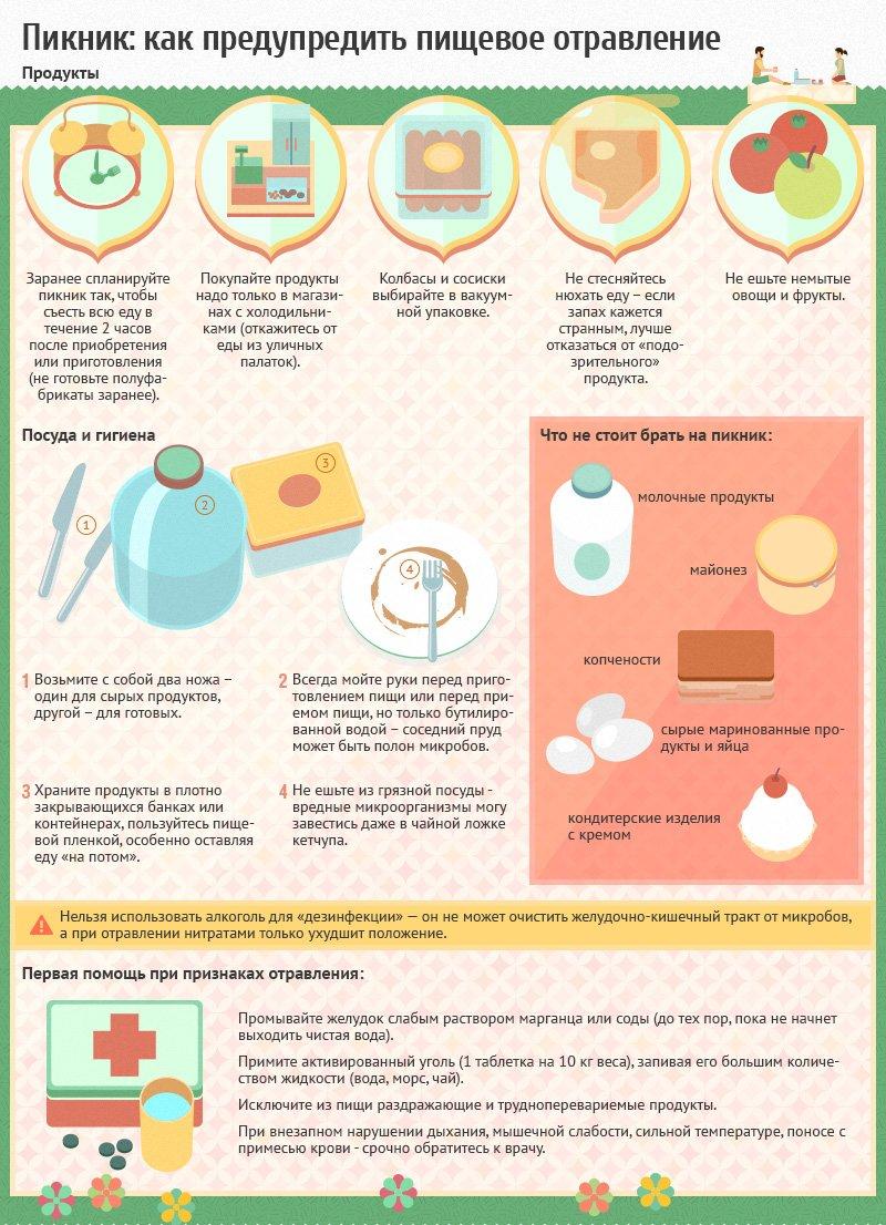 Отравление таблетками диета