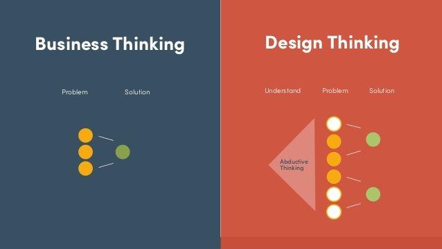 Avantika university on twitter design thinking vs for Design thinking consulting firms