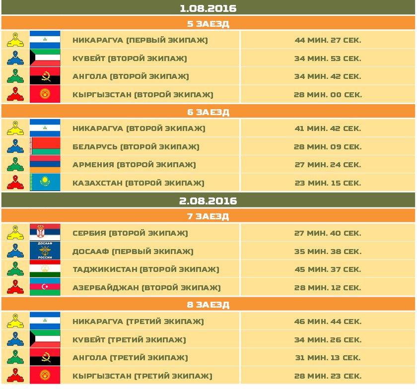 России танковый биатлон 2016 7 авгусьа под залог ПТС: