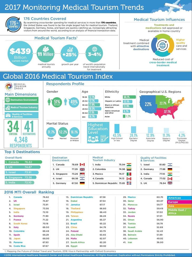 Les Roches Bluche On Twitter Quot 2017 Medical Tourism Trends