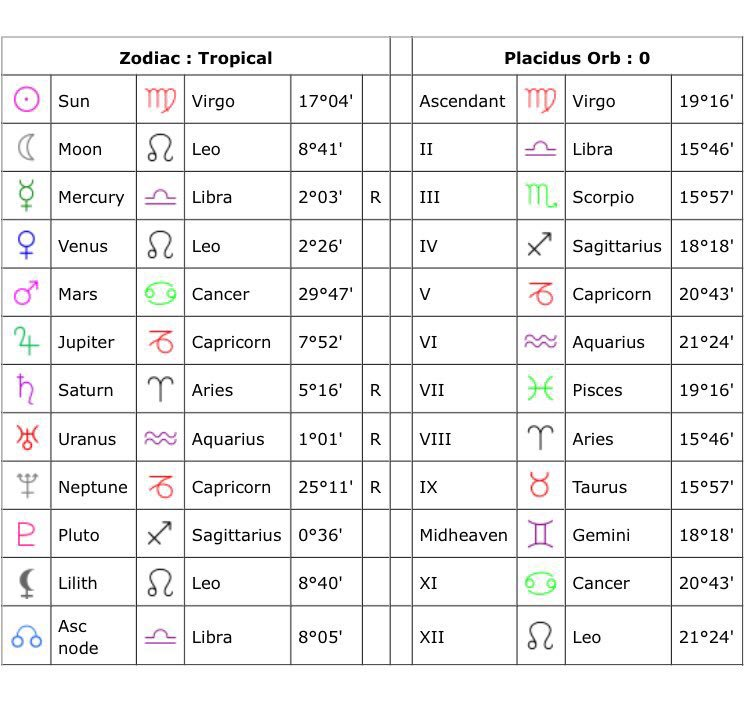 Orion Carloto On Twitter Im Reading My Full Birth Chart And Oh My