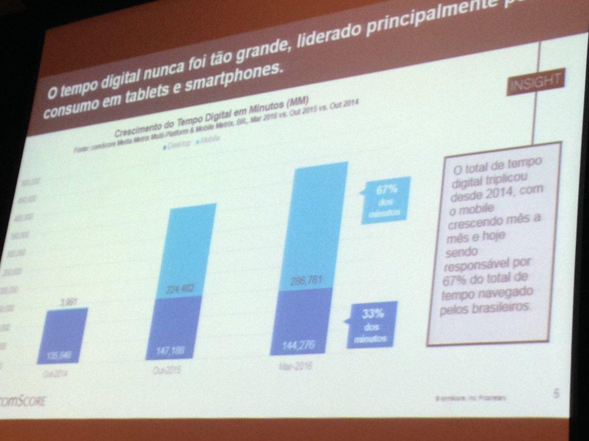 Comscore: mobile responde por 67% do tempo total de conexão no Brasil #digicom2016 https://t.co/EkURagp8uT