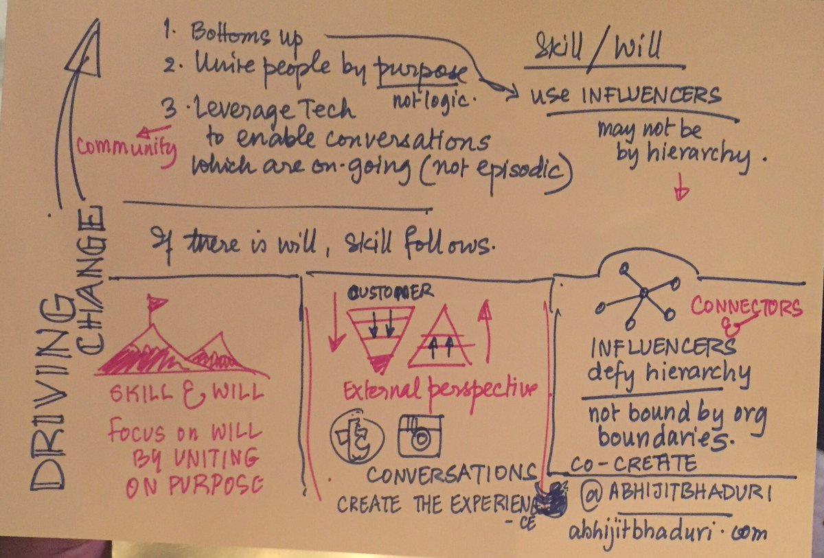 How to drive change at grassroots? Sketchnote of discussion at #TechHR16 https://t.co/YoY06oXVyz