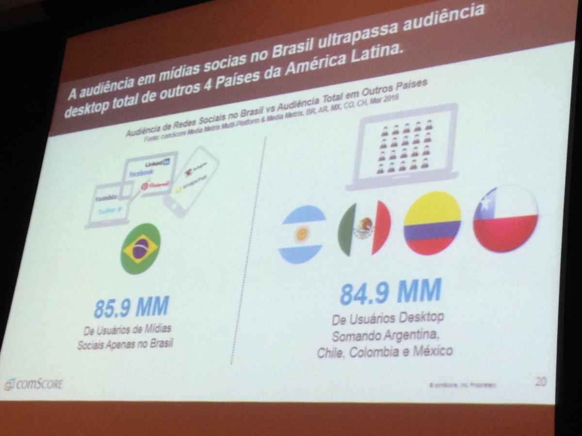 Comscore: audiência redes sociais BR é maior q audiência TOTAL d Chile+Argentina+México+Colômbia https://t.co/UruAb2KP5p