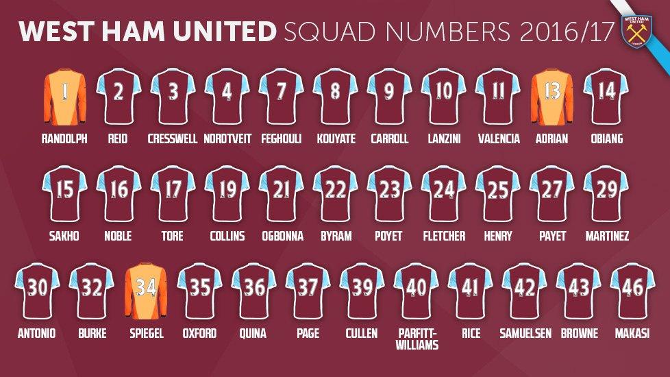 Aston Villa Squad Numbers