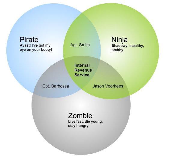 Gliffy Hq On Twitter 5 Simple Steps To Creating Venn Diagrams So