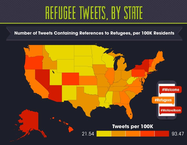 What are the most welcoming states for refugees, according to Twitter? Find out now: https://t.co/Fvw3UOirAg https://t.co/dHuatZzHuv