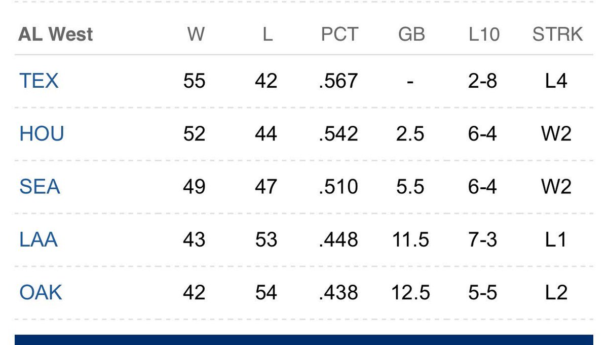 And the Astros were 11 games back of Texas on June 20.