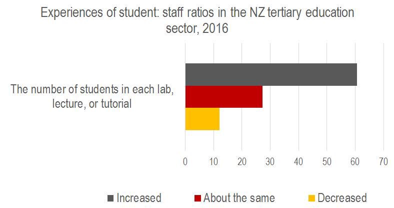 Student staff ratio continue to rise, contributing to less student support @GreyNZ #TEUVoices16 https://t.co/rKmpKDDdxi