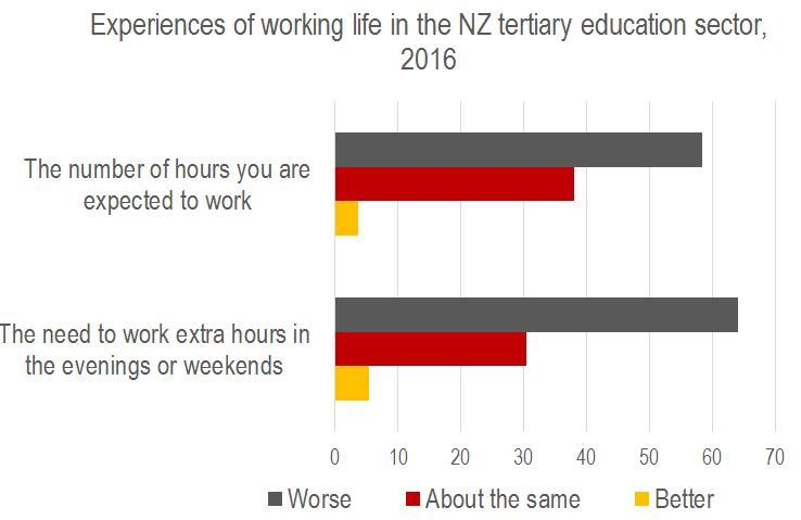 Staff are expected to work increasing hours - decimating whānau & rest time @GreyNZ et al #TEUVoices16 https://t.co/fgNl3mDnob