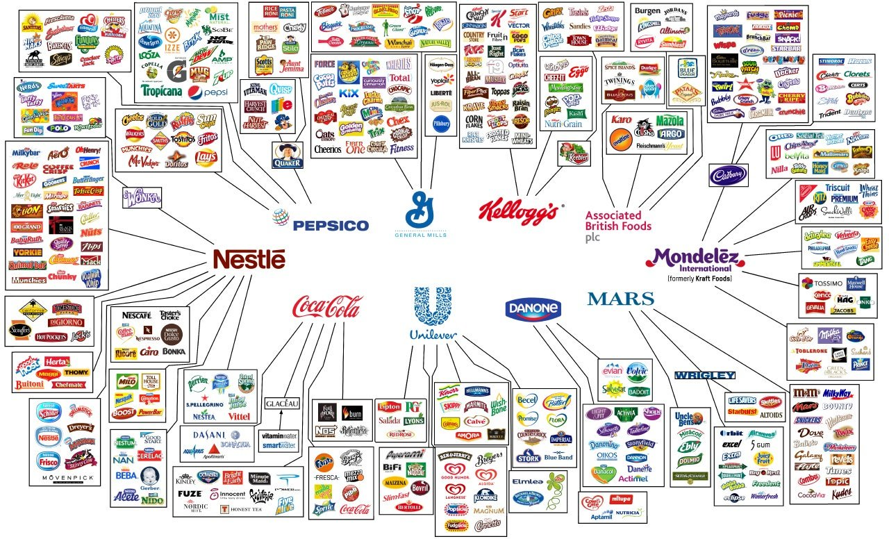 globalisation fmcg industry structure In fmcg and retail industry and consumer of society driven by digitalisation and globalisation mindset of the consumer and the structure of.