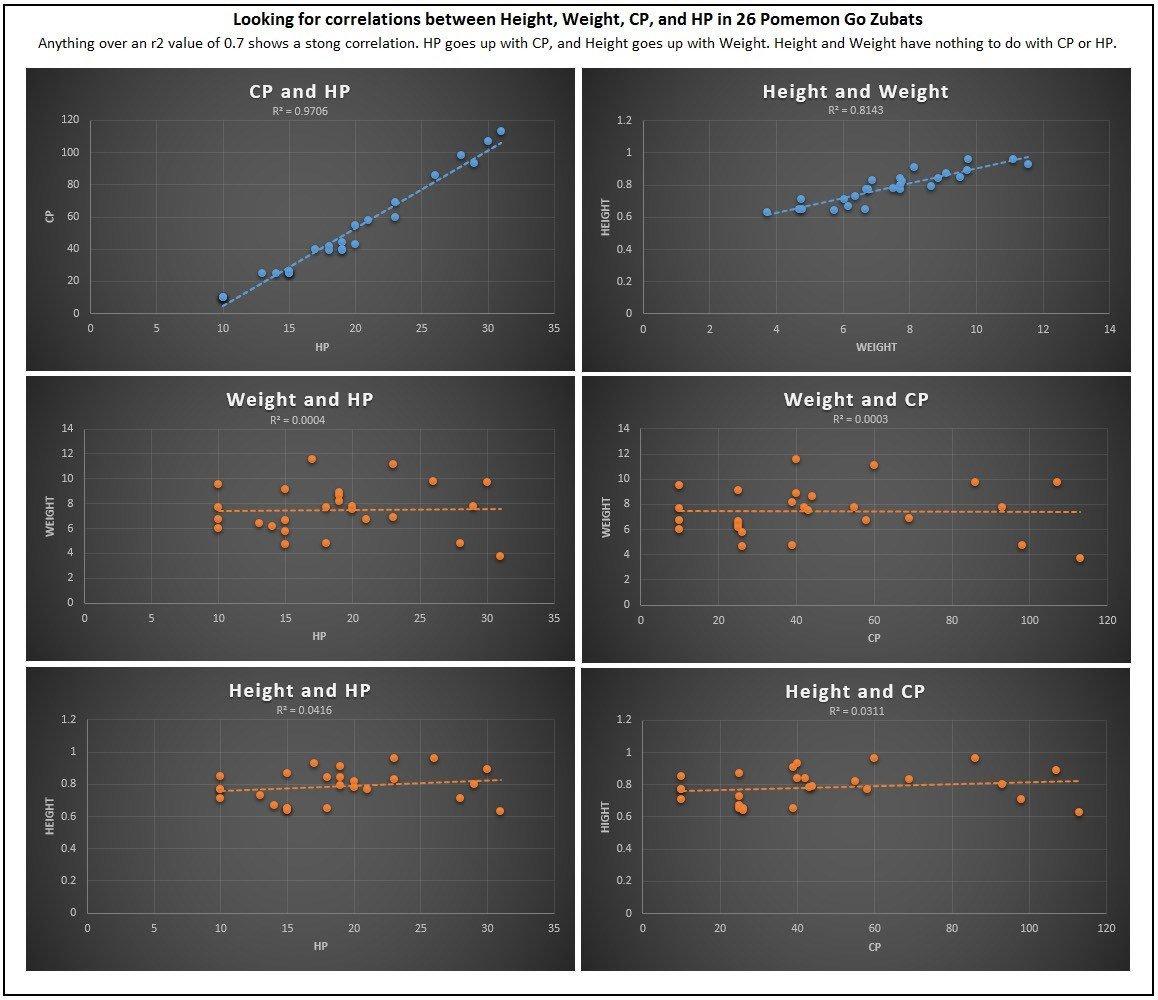 育成情報まとめ・個体値はほぼ存在しない・XLでもXSでも能力への影響は確認されていない・HPに若干影響があるのかもしれない・進化前に強化させるメリットは0・つまりわざ構成のみ厳選すればよい昨日までの労力#ポケモンGO pic.twitter.com/tVXdpUNPEY