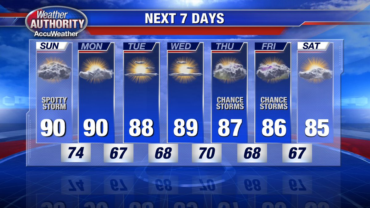Rain and slightly cooler temperatures in the extended forecast. Less humid Monday into Tuesday. @FOX2News