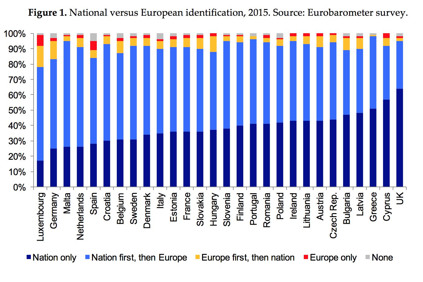 "Marko Simic: Marko Simic On Twitter: ""National Vs. EU Identification In"