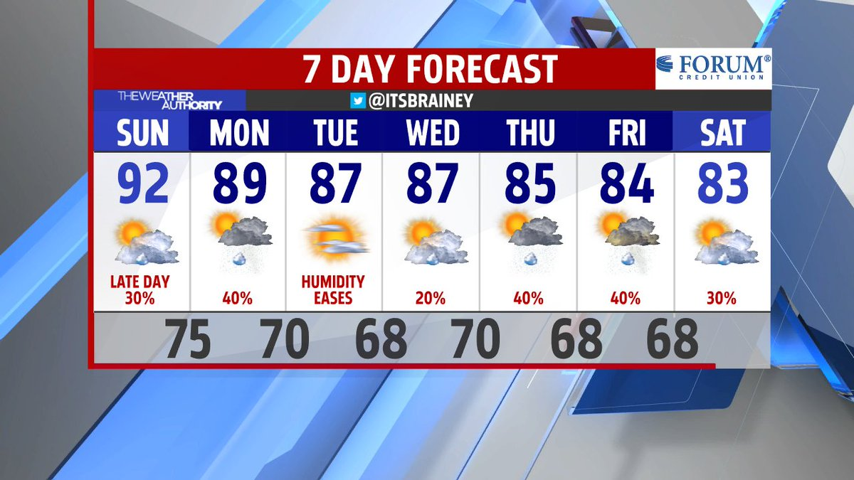 Heat & humidity stick with us into Monday but an overall DOWNward trend in temps this week! @theWXauthority