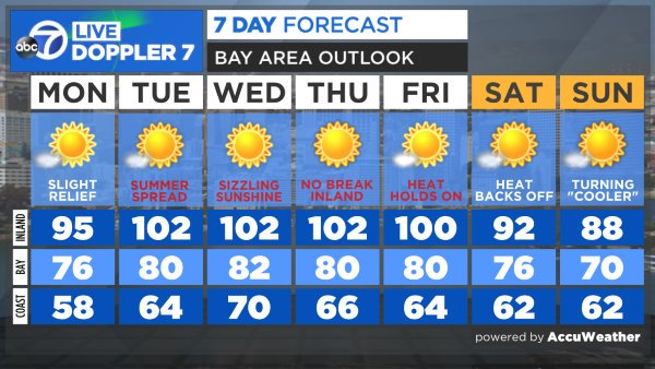 It's going to be hot this week. WATCH @DrewTumaABC7 AccuWeather Forecast