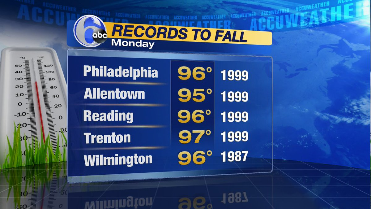 Records to watch & records to likely fall Monday. In Philly, the old record is 96; we are forecasting a high of 99!