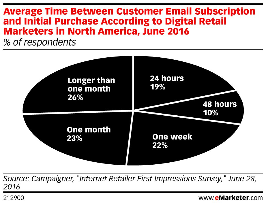 Retail #emails lead to sales. Find out why here: https://t.co/gyIRdzitCH https://t.co/uE8hchYniQ