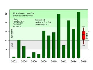 Looking for the 2016 HAB forecast for #LakeErie? We've got it at https://t.co/V5VnElwZ4F. https://t.co/FqiBqTnyci