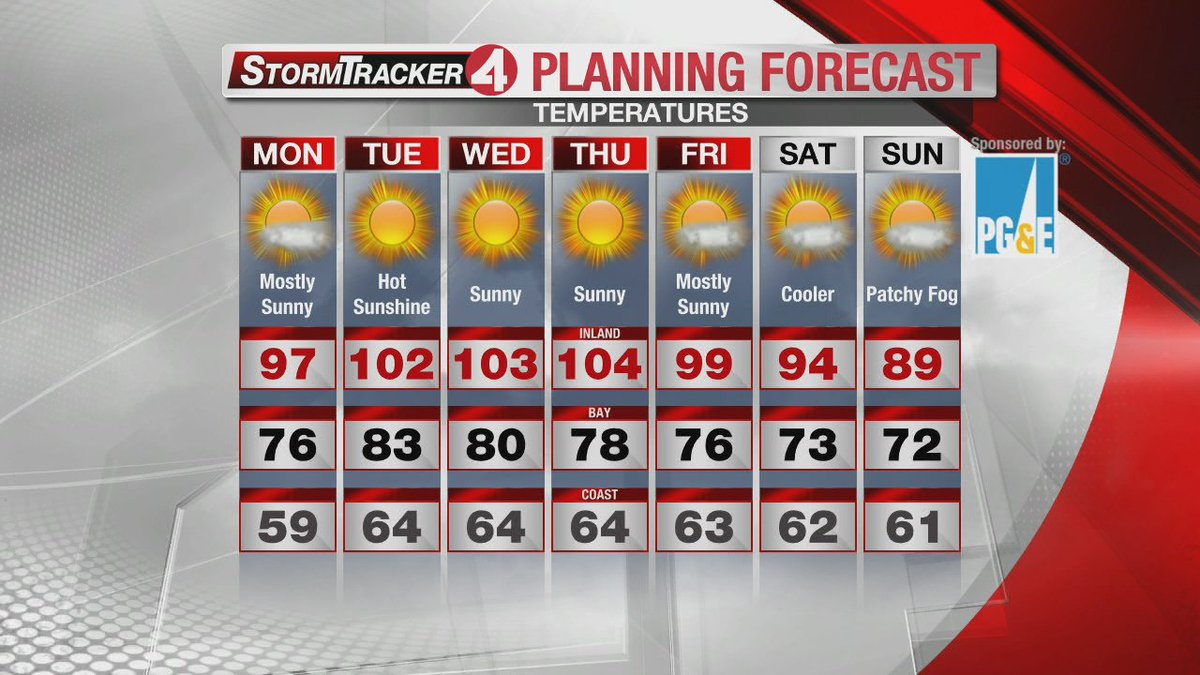 Hot today and even hotter tomorrow. Triple digits inland this week BayArea