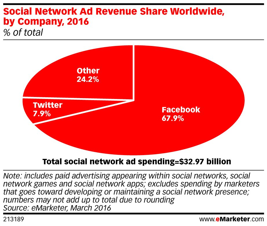 .@facebook gets strong majority of world's #social #ad spending. Read more here: https://t.co/CJ1mxBCB61 https://t.co/UVgyVbrX2t