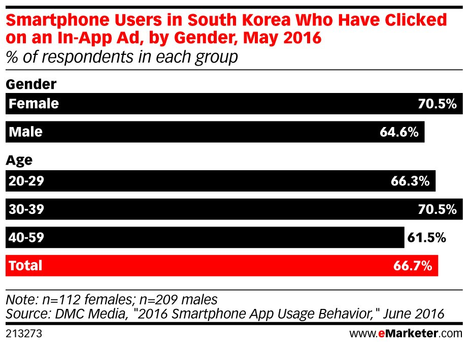 Marketers in #SouthKorea are ramping up their spending on in-app #advertising: https://t.co/cMccm2e9Tz https://t.co/OS7M8qeavR