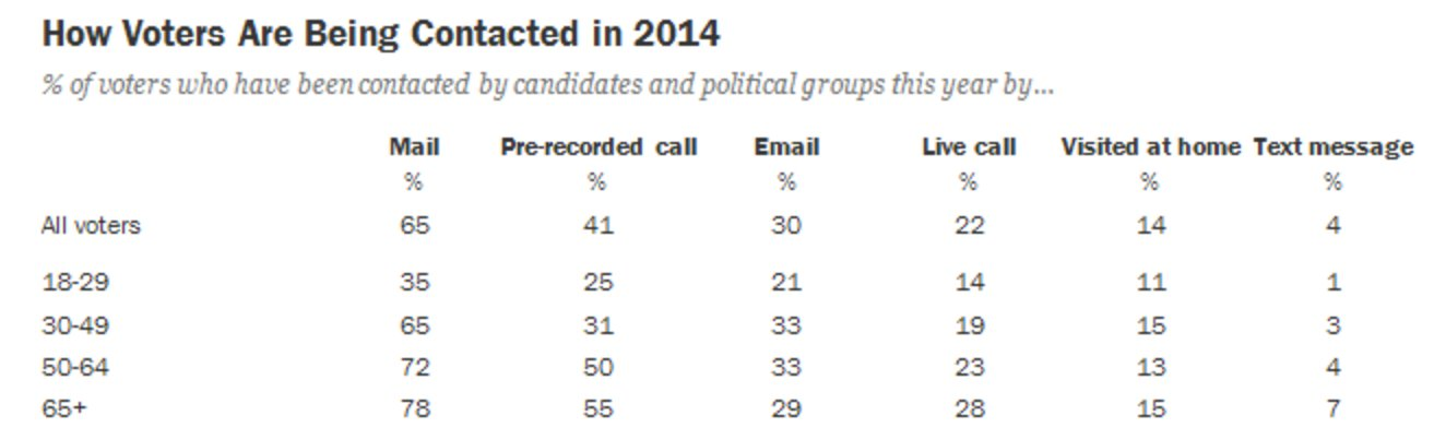 A3: No, young people rarely get contacted by campaigns and political groups. #MillennialMon https://t.co/b6WaVnMiyv https://t.co/TD2km838pu