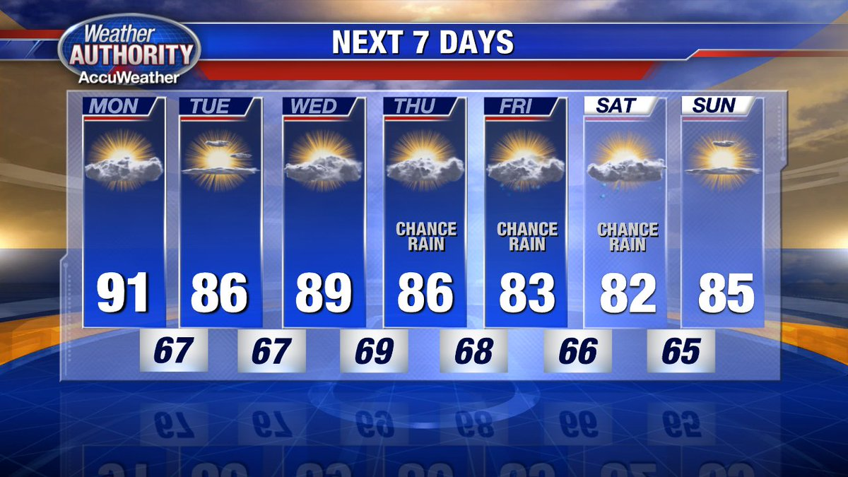 Although the temps remain high, drier air tonight into Tuesday make it feel more comfortable. @FOX2News